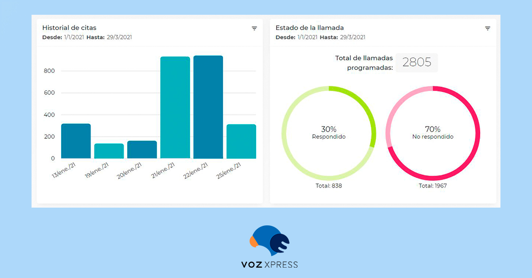 10 informes de VozXpress para Voice Analytics de Ventas
